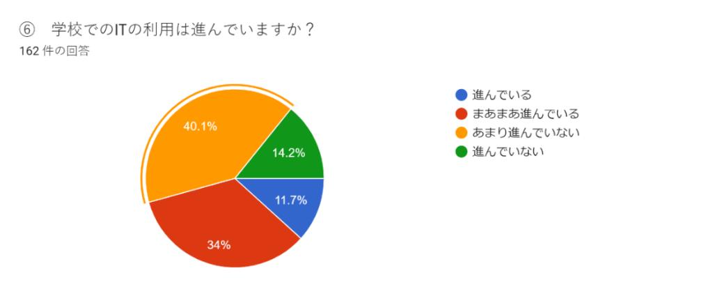 「学校でのIT利用は進んでいるか」に対する回答(円グラフ)