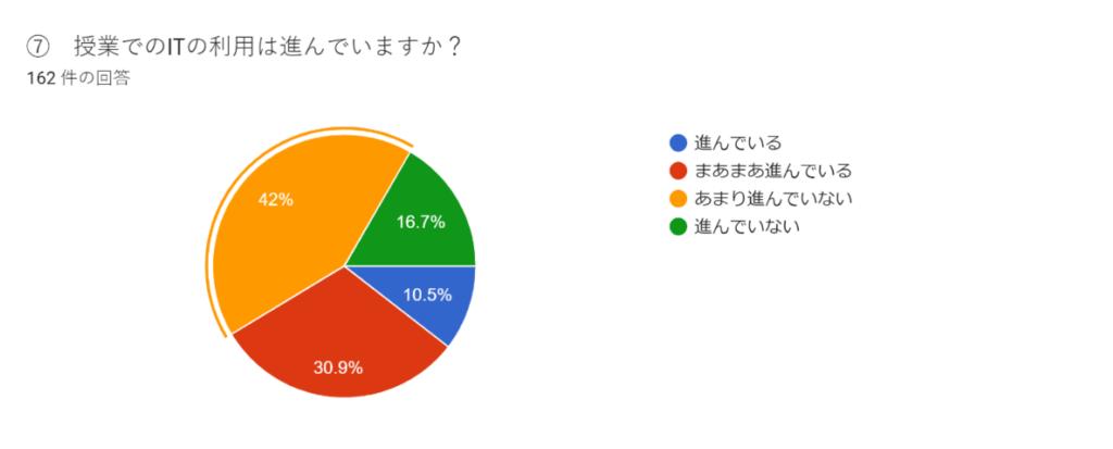 「授業でのITの利用は進んでいるか」に対する回答(円グラフ)