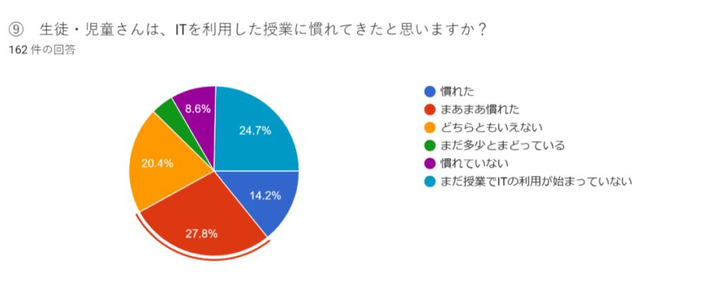「ITを利用した授業に慣れてきたか」に対する回答円グラフ