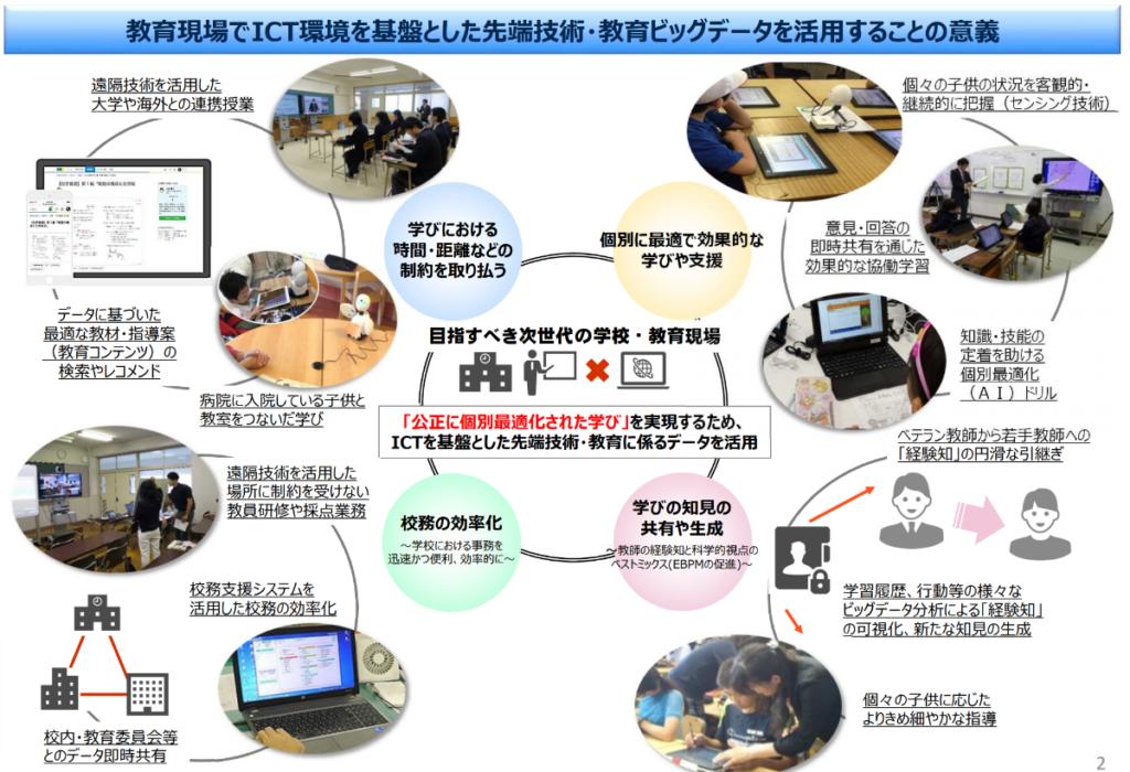 教育現場でICT環境を基盤とした先端技術