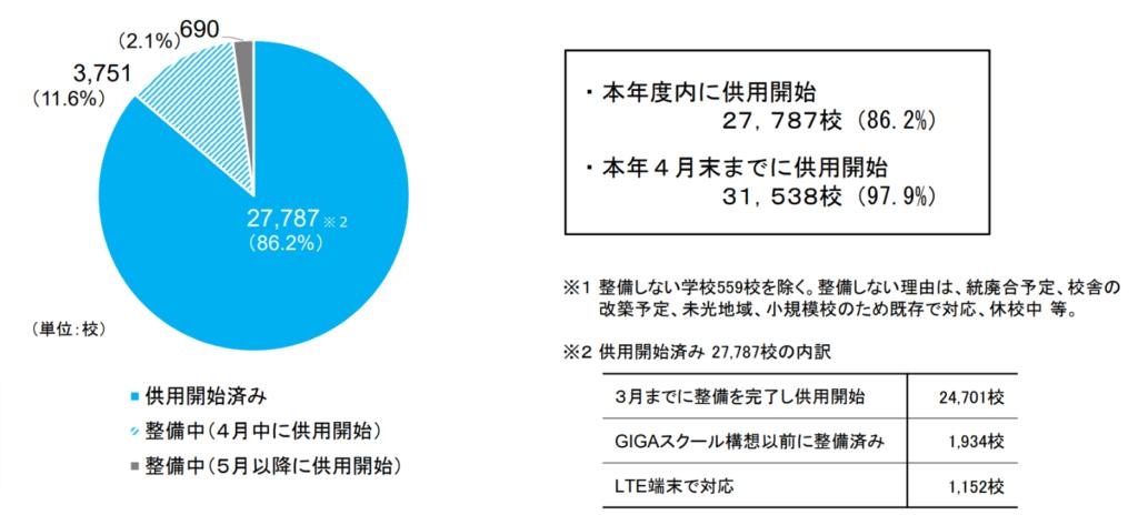 校内ネットワーク環境(令和3年2月現在)