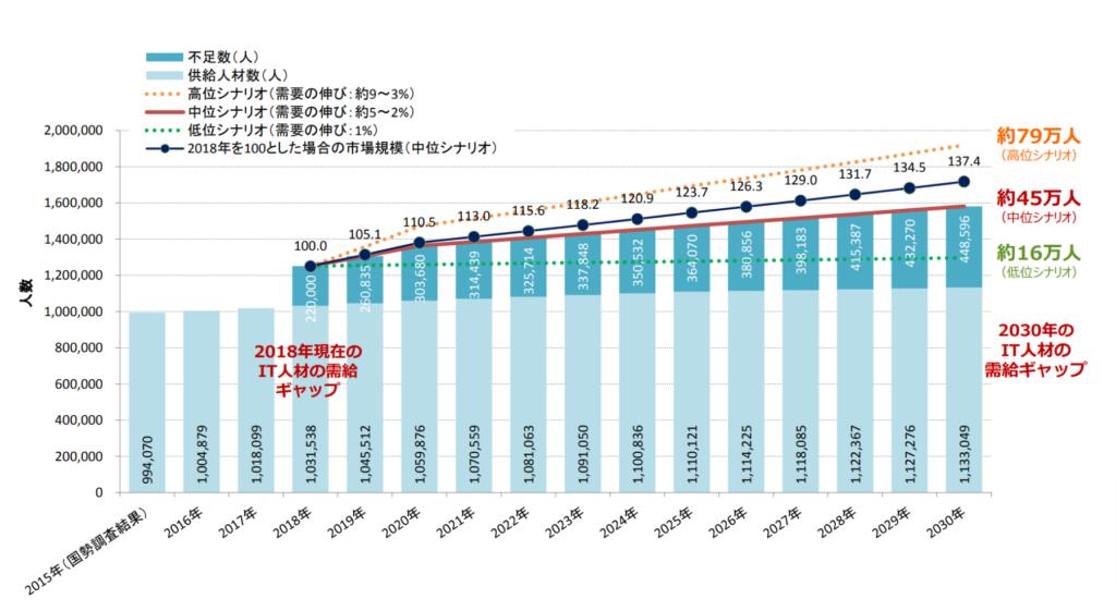 IT人材不足を表すグラフ